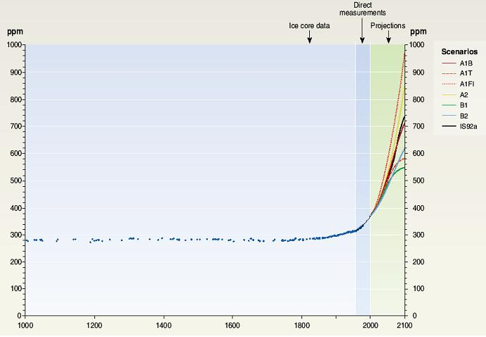 CO2 for the last 1000 years and into the future