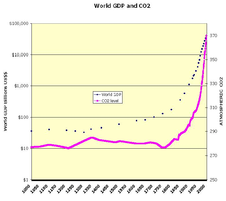 GLOBAL GDP AND CO2.JPG