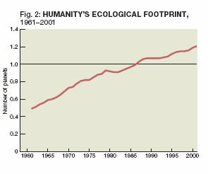 Humanity's Ecological Footprint (1961-2001)