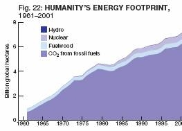 Humanity's Energy Footprint