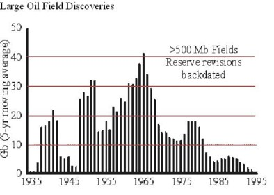 large oil  field discoveries.jpg